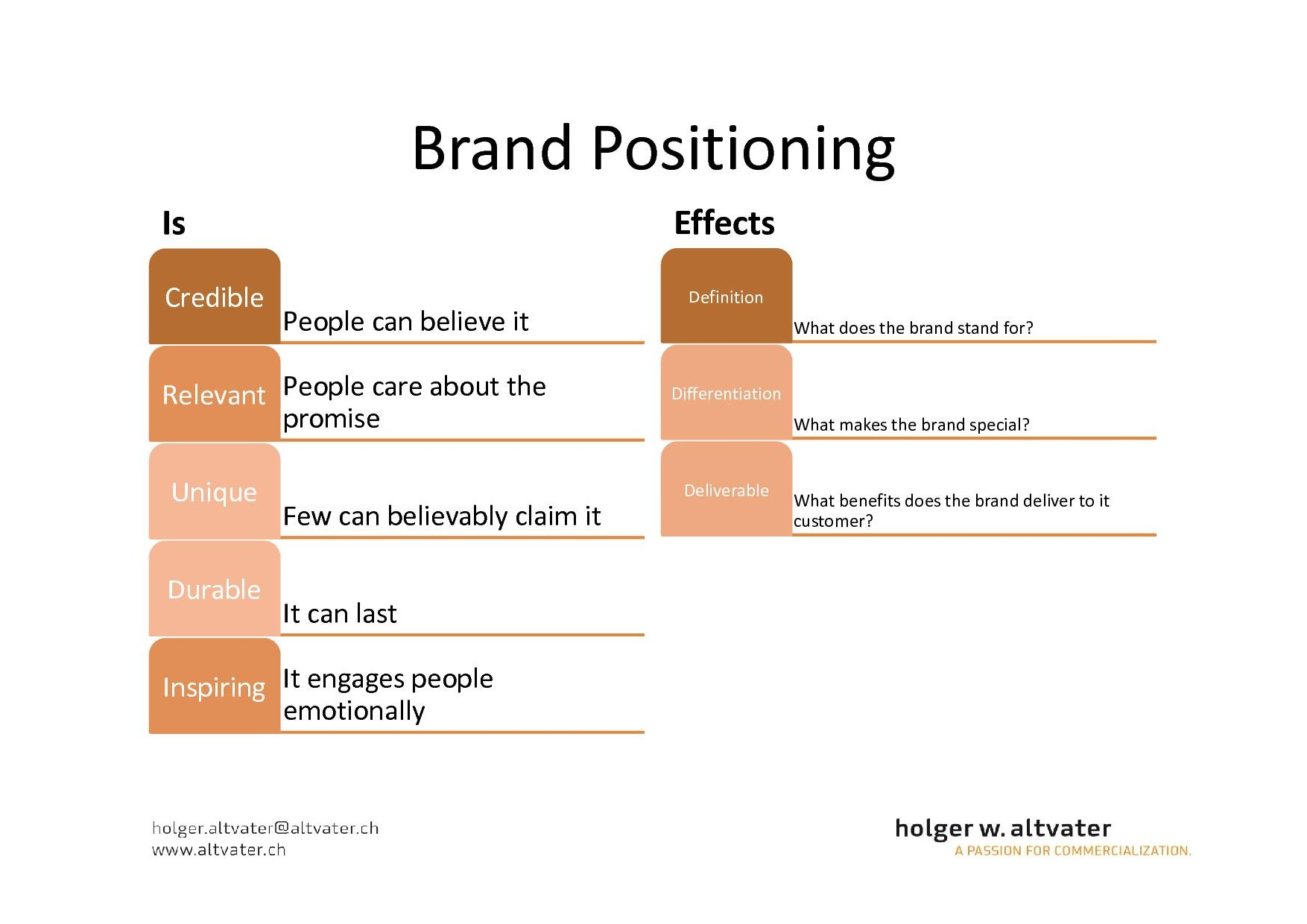 a service positioning matrix Positioning is a marketing concept that outlines what a business should do to market its product or service to its customers in positioning, the marketing department.